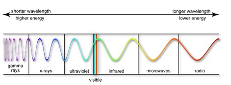 Radiation Waves Types Between Types of Radiation