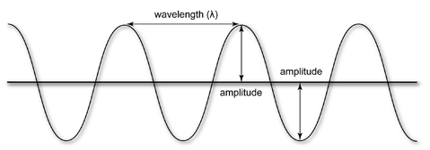 Lesson One : Waves and Their Characteristics